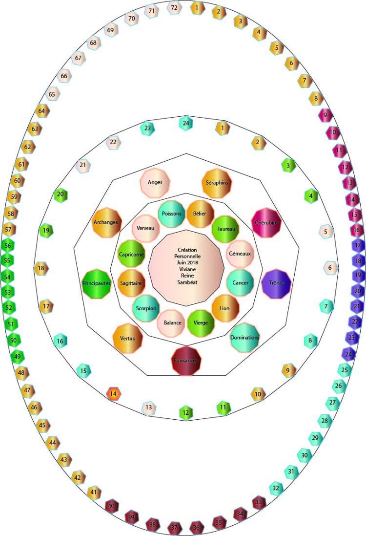 Roue Zodiacale Polygone - 2 copie